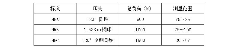 洛氏硬度及应用范围